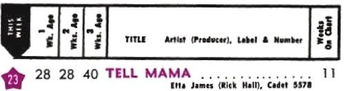 Etta James Tell Mama  Hot 100
