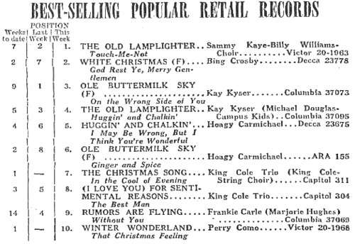 King Cole Trio - The Christmas Song Billboard chart