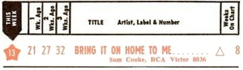 Sam Cooke - Bring It On Home To Me Hot 100